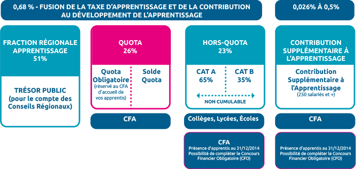 repartitiontaxe